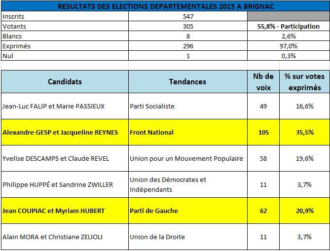 ResultatsElectionsDepartementales2015