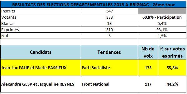ResultatsElectionsDepartementales2015_2ème tour